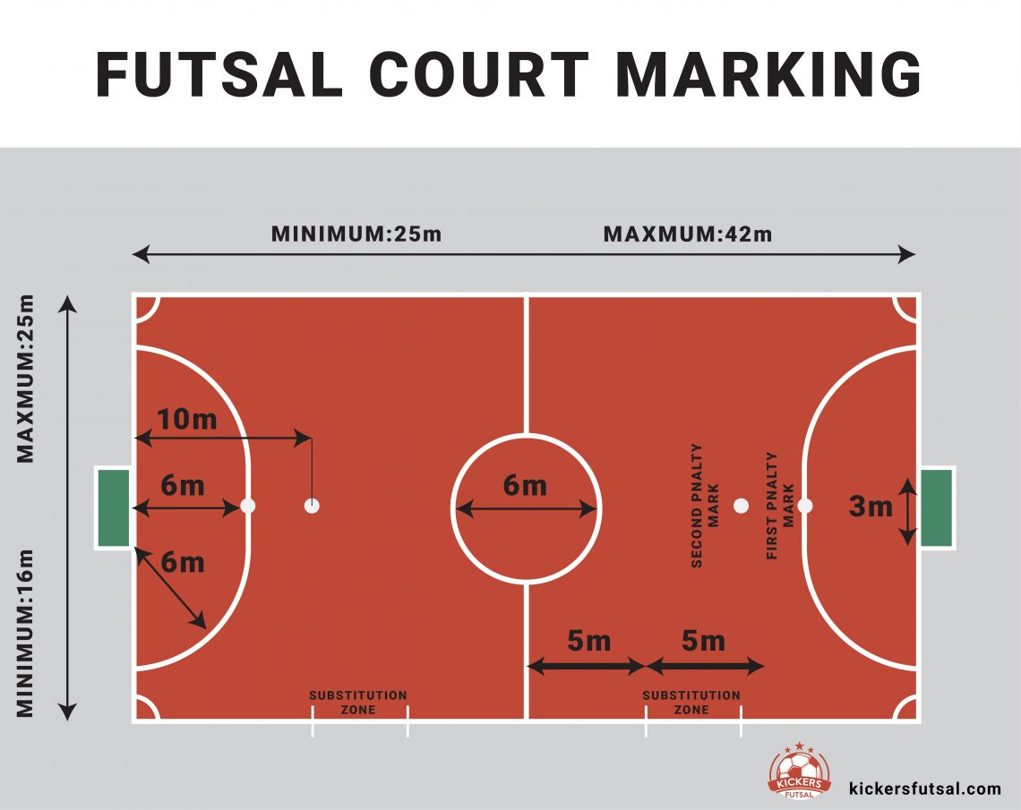 Marking on the futsal court field explained.